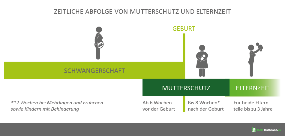 Schwangerschaft Mutterschutz