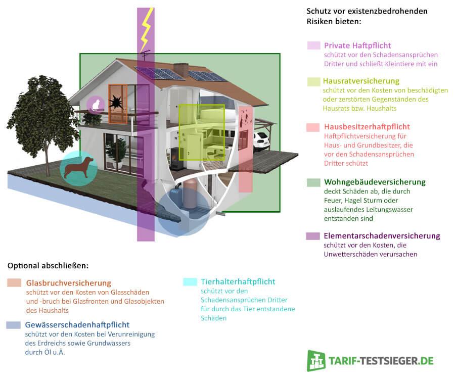 Haus versichern: Welche Versicherungen braucht man für ein Haus?