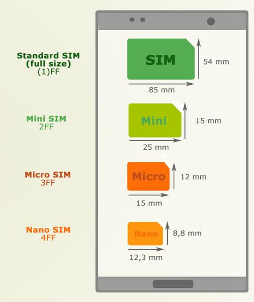 Grafik verschiedene SIM-Karten