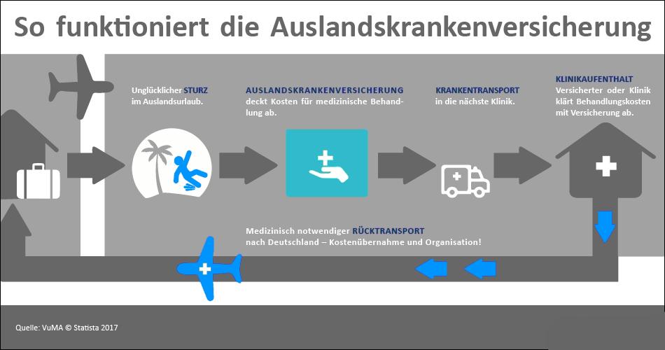Grafik zur Auslandskrankenversicherung