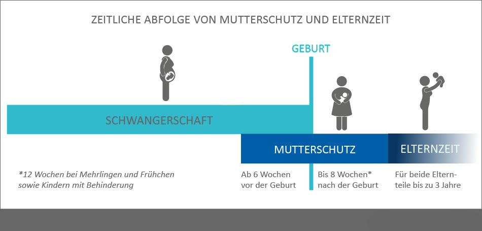 In Mutterschutz